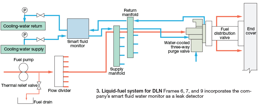 Liquid-fuel system for DLN