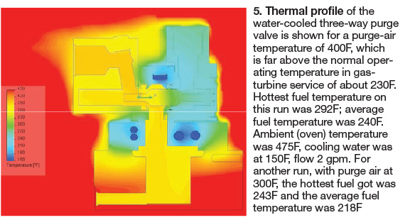 Thermal profile of the water-cooled three-way purge valve