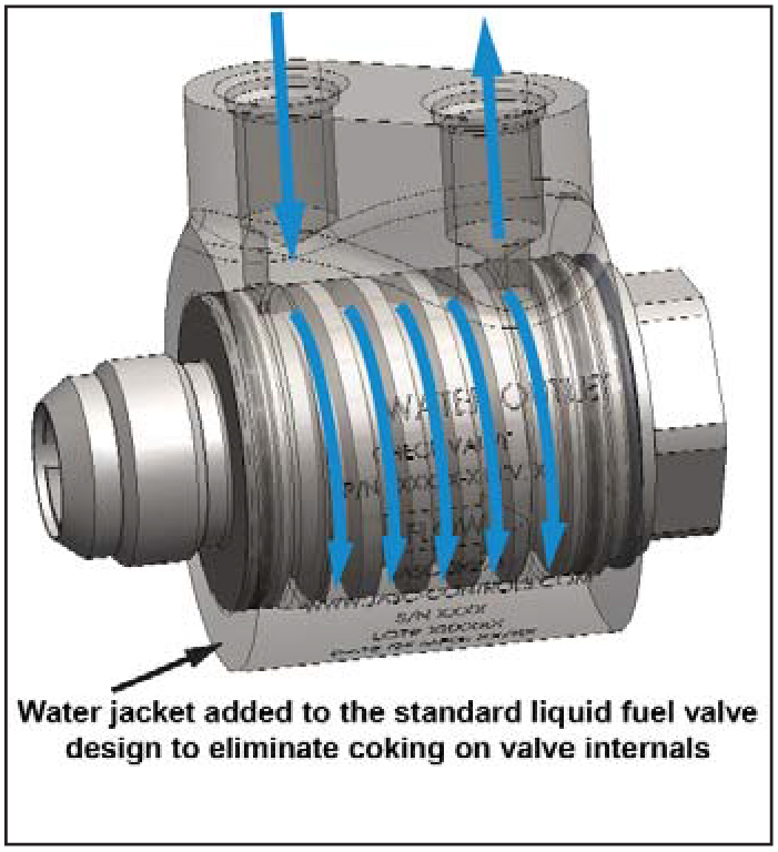 Liquid fuel check valve with a water cooling jacket to prevent coking